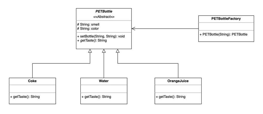 Simple Factory Method UML Diagram